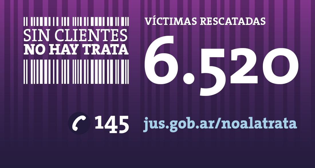 El Estado Nacional rescató 6520 víctimas del delito de Trata de Personas