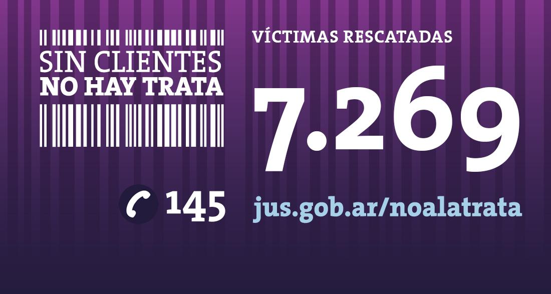 En lo que va de 2014 el Estado nacional rescató 1.202 víctimas de trata