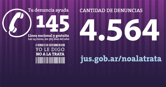 Trata de personas: desde su puesta en marcha la Linea 145 recibió más de 4500 denuncias