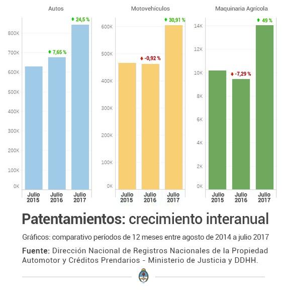 Los patentamientos de autos aumentaron mas del 24 por ciento en un año